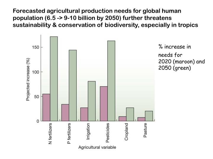 Forecasted agricultural production needs for global human population (6.5 -> 9-10 billion by 2050) further threatens sustainability & conservation of biodiversity, especially in tropics