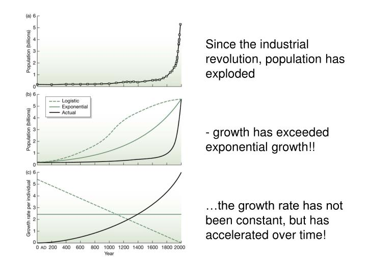 Since the industrial revolution, population has exploded