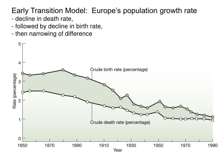 Early Transition Model:  Europe's population growth rate