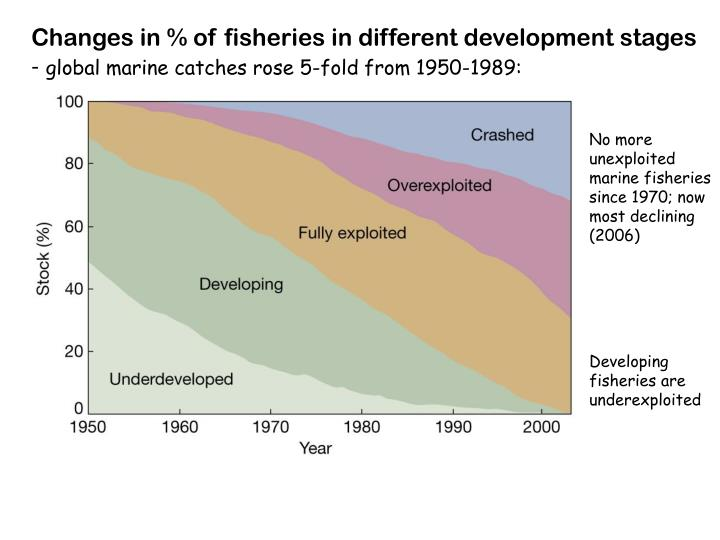 Changes in % of fisheries in different development stages