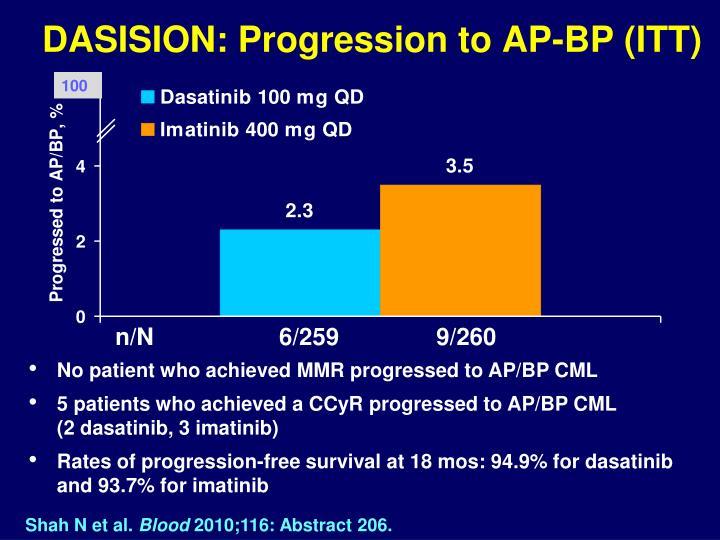 DASISION: Progression to AP-BP (ITT)