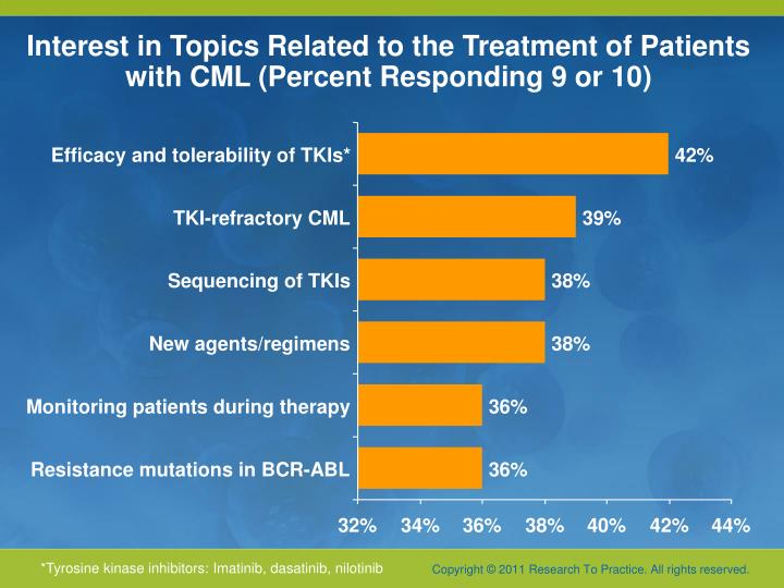 Interest in topics related to the treatment of patients with cml percent responding 9 or 10