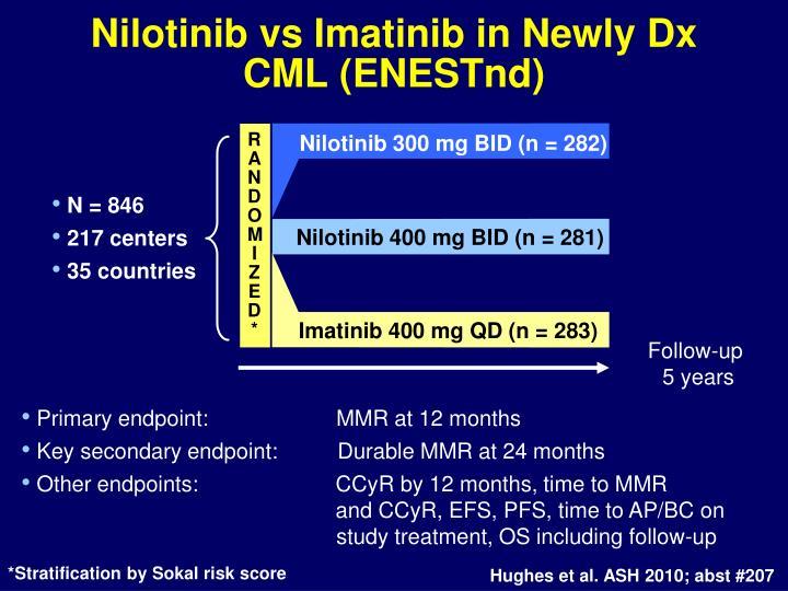 Nilotinib vs Imatinib in Newly Dx CML (ENESTnd)
