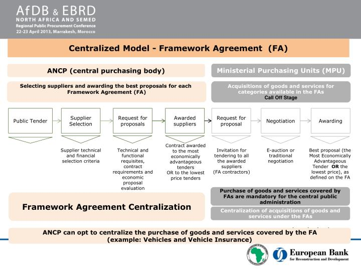 Centralized Model - Framework Agreement  (FA)
