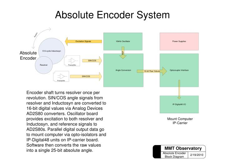 Absolute Encoder System