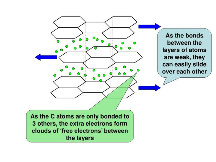 As the bonds between the layers of atoms are weak, they can easily slide over each other