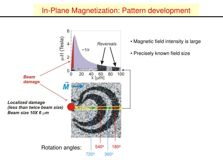 In-Plane Magnetization: Pattern development