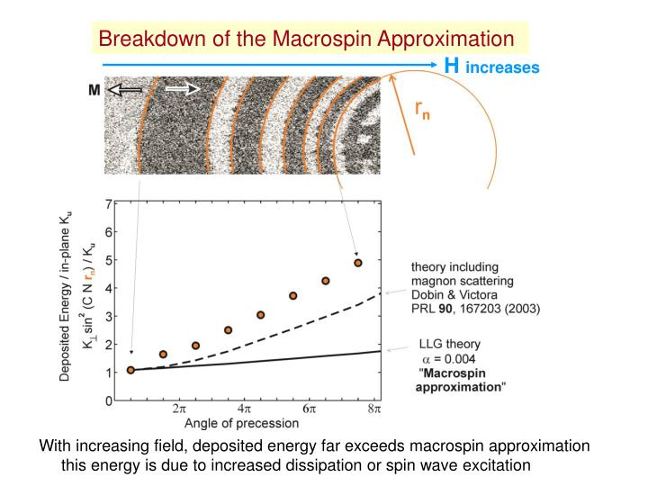 Breakdown of the Macrospin Approximation