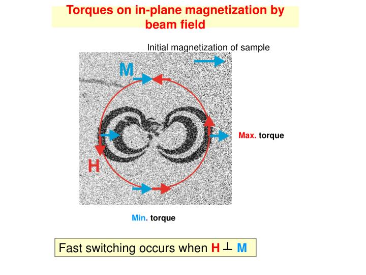 Torques on in-plane magnetization by beam field