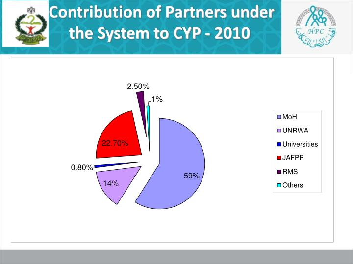 Contribution of Partners under the System to CYP - 2010