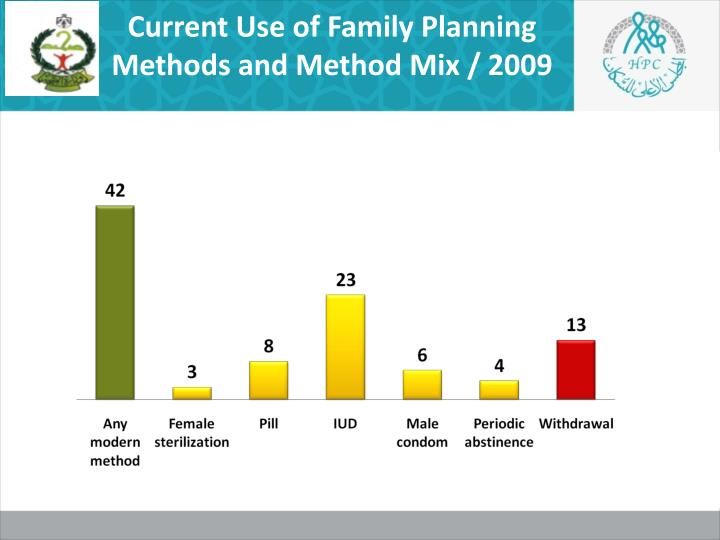 Current Use of Family Planning Methods and Method Mix / 2009