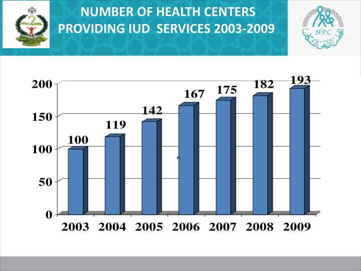 NUMBER OF HEALTH CENTERS PROVIDING IUD  SERVICES 2003-2009