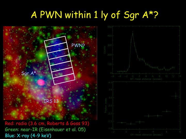 A PWN within 1 ly of Sgr A*?