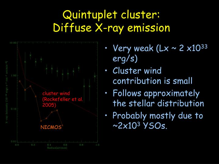 Quintuplet cluster: