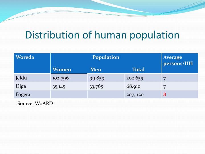 Distribution of human population