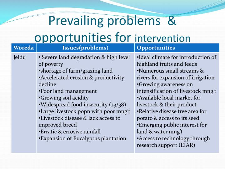 Prevailing problems  & opportunities for