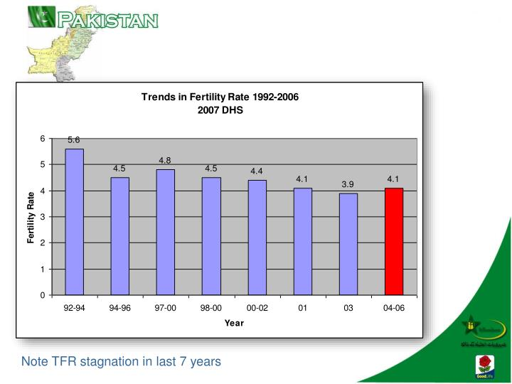 Note TFR stagnation in last 7 years