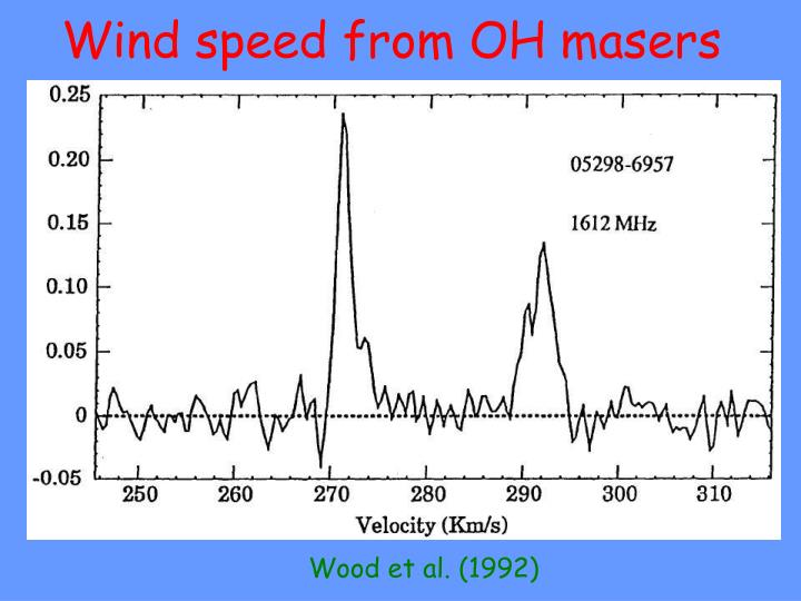 Wind speed from OH masers
