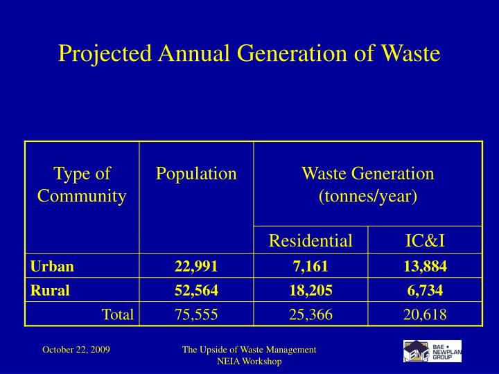 Projected Annual Generation of Waste