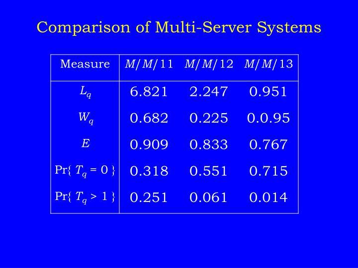 Comparison of Multi-Server Systems