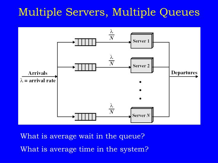 Multiple Servers, Multiple Queues