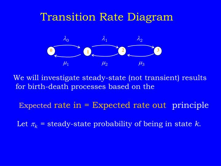 Transition Rate Diagram