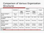 comparison of various organization structures