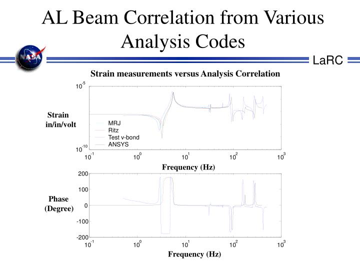 AL Beam Correlation from Various Analysis Codes