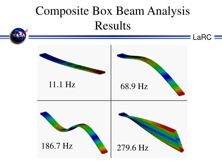 Composite Box Beam Analysis Results