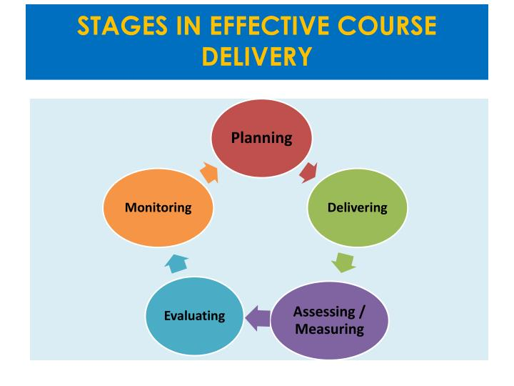 STAGES IN EFFECTIVE COURSE DELIVERY