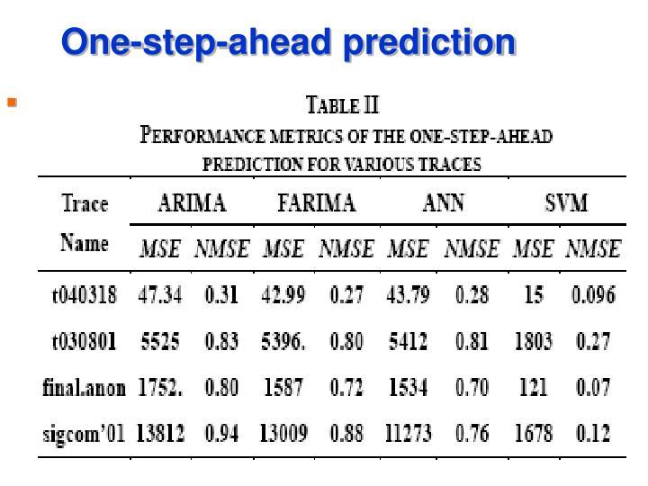 One-step-ahead prediction