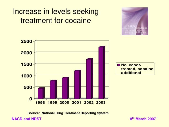 Increase in levels seeking treatment for cocaine