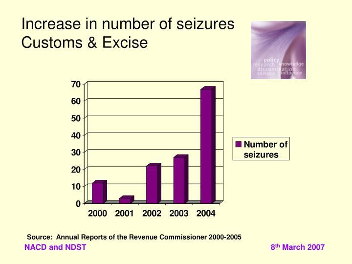 Increase in number of seizures