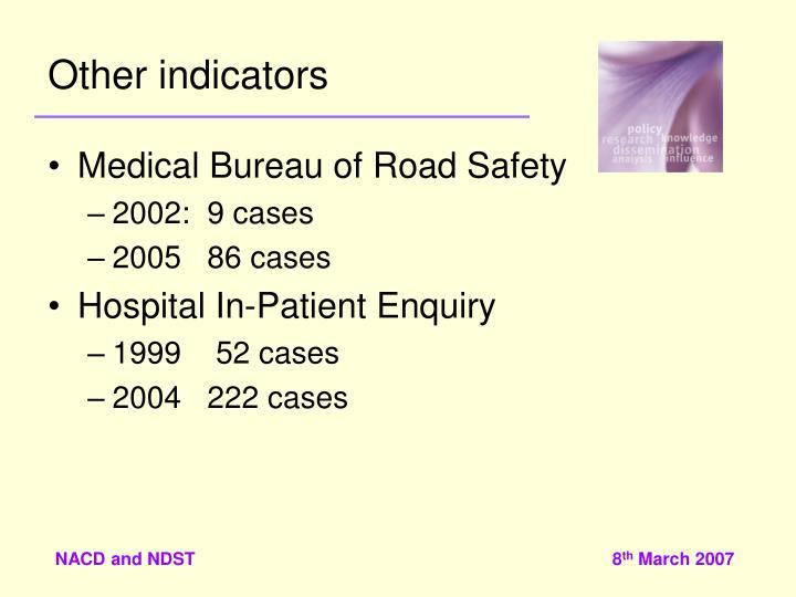 Other indicators