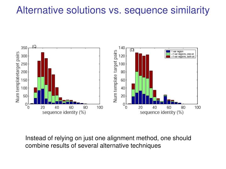 Alternative solutions vs. sequence similarity