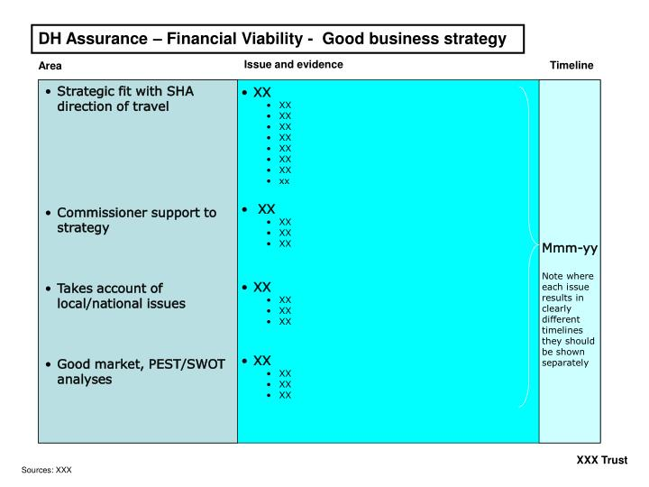 DH Assurance – Financial Viability -  Good business strategy