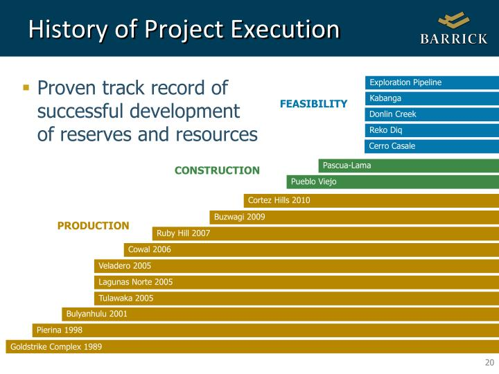 History of Project Execution