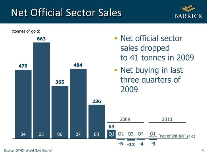 Net Official Sector Sales