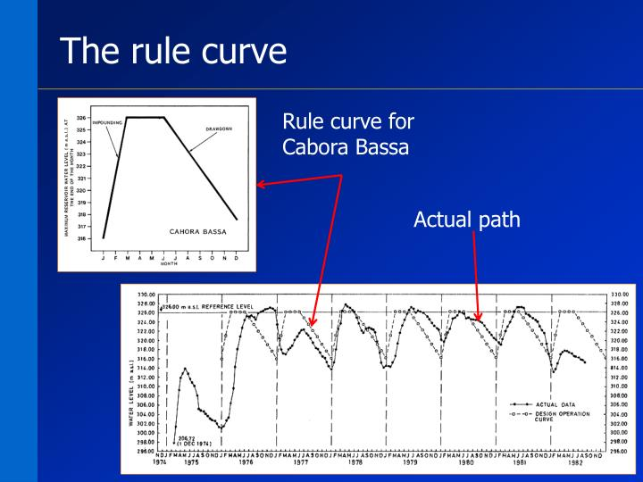 The rule curve