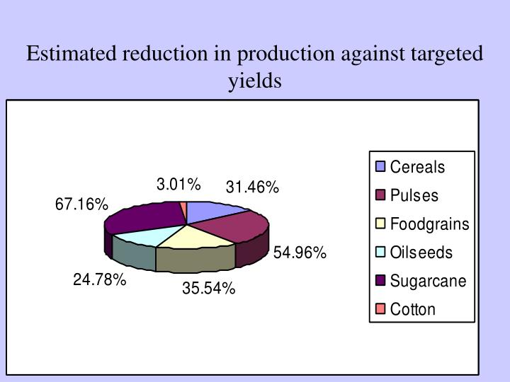 Estimated reduction in production against targeted yields