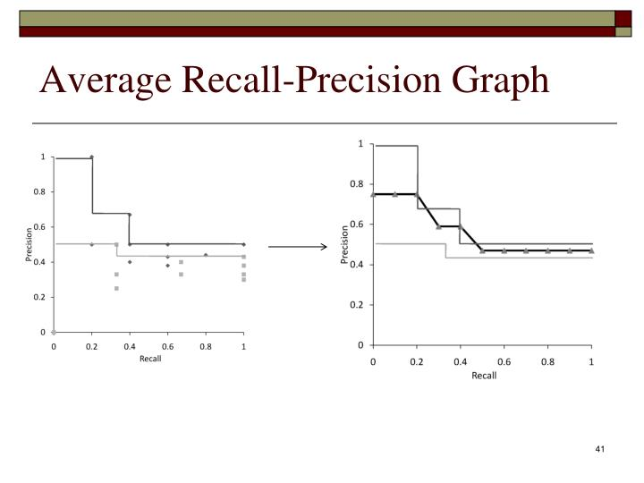 Average Recall-Precision Graph