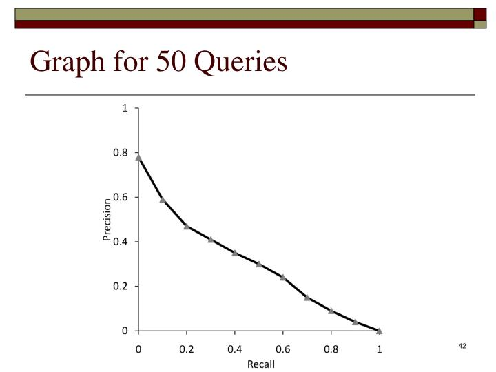 Graph for 50 Queries