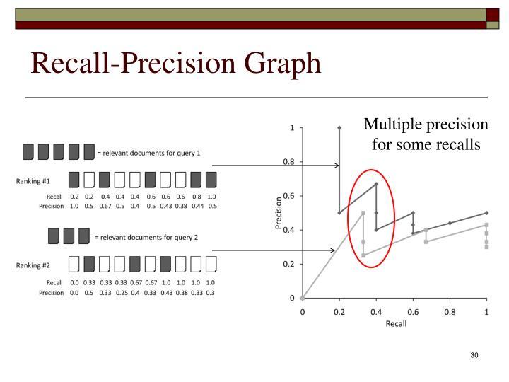 Recall-Precision Graph