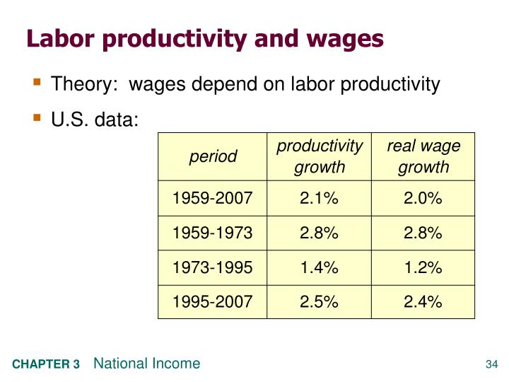 Labor productivity and wages