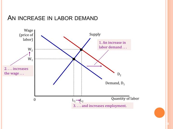 An increase in labor demand