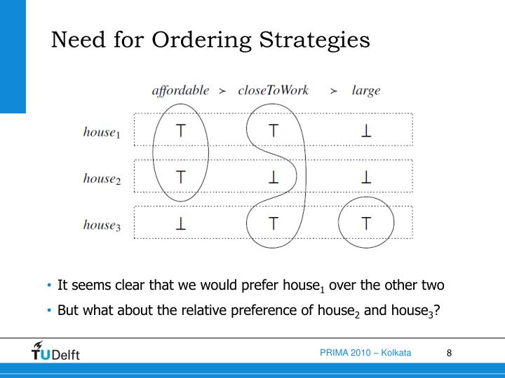 Need for Ordering Strategies