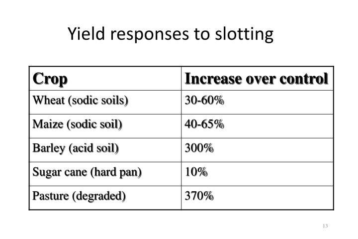 Yield responses to slotting