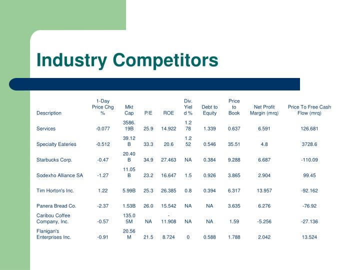 Industry Competitors