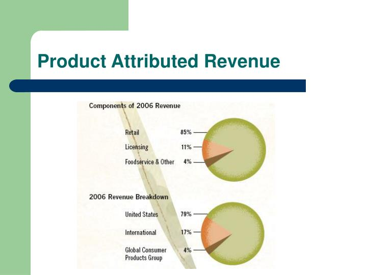Product Attributed Revenue