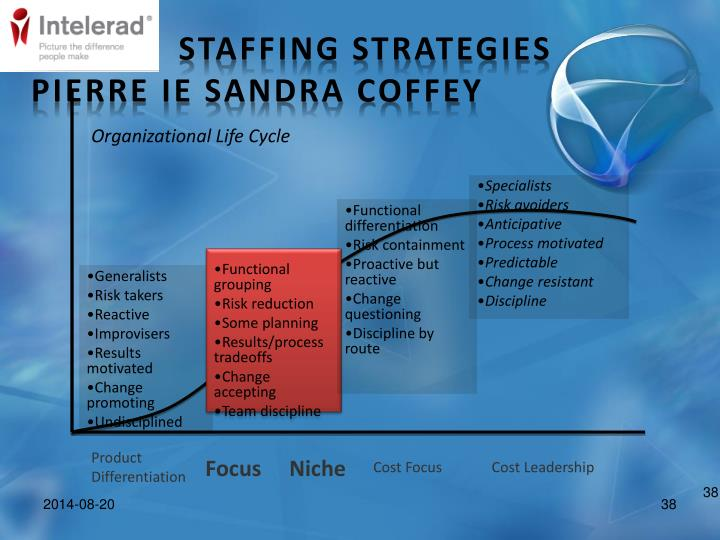 Staffing Strategies Pierre IE Sandra Coffey